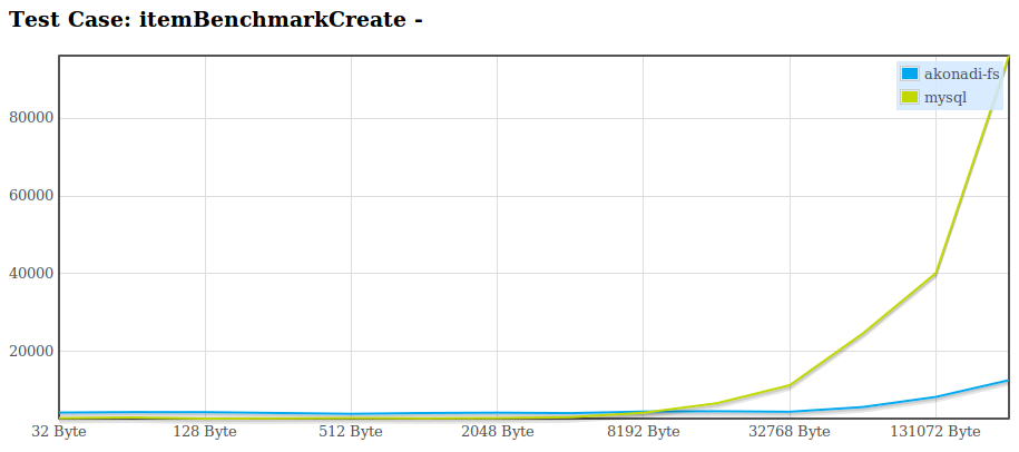 Benchmark for creation of 2500 items